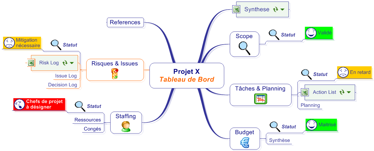TableauDeBordProjetX-2